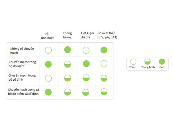 Hình 5: Bảng so sánh các cấu trúc chuyển mạch