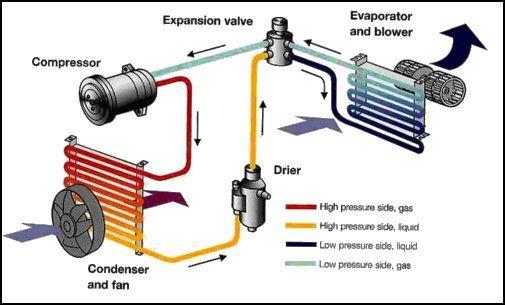 Dò gas rò rỉ trên đường ống dẫn gas lạnh