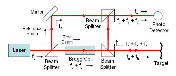 Tim-hieu-may-do-rung-bang-laser-1