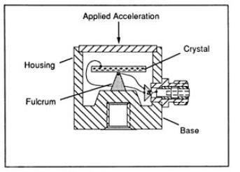 Hình 3: Gia tốc kế dạng uốn cong