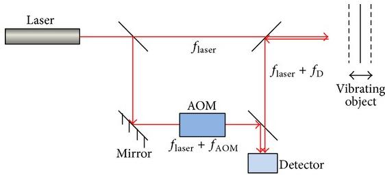 Hình 7: Nguyên lý hoạt động của máy đo rung bằng laser